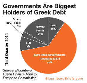 BloombergGreekDebt