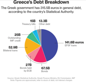 GreekDebtFeb22015Bloomberg